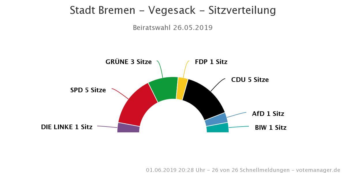 Beiratswahl 2019 - vegesack.de